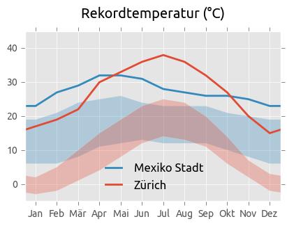 Rekordtemperaturen Mexiko-Stadt und Zürich
