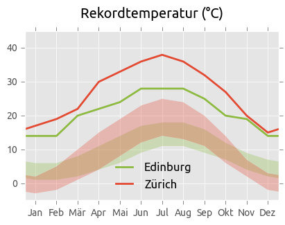 Rekordtemperaturen Edinburg und Zürich