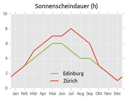Sonnenscheindauer Edinburg und Zürich