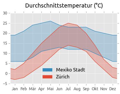 Durchschnittstemperaturen Mexiko-Stadt und Zürich