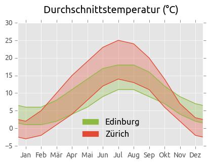 Durchschnittstemperaturen Edinburg und Zürich