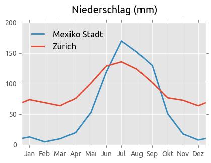 Niederschlag Mexiko-Stadt und Zürich
