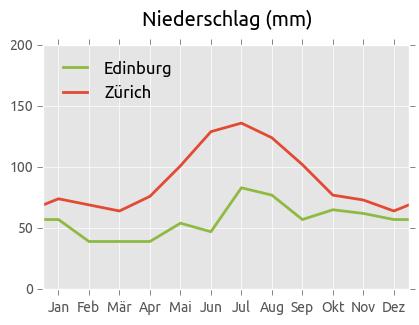 Niederschlag Edinburg und Zürich